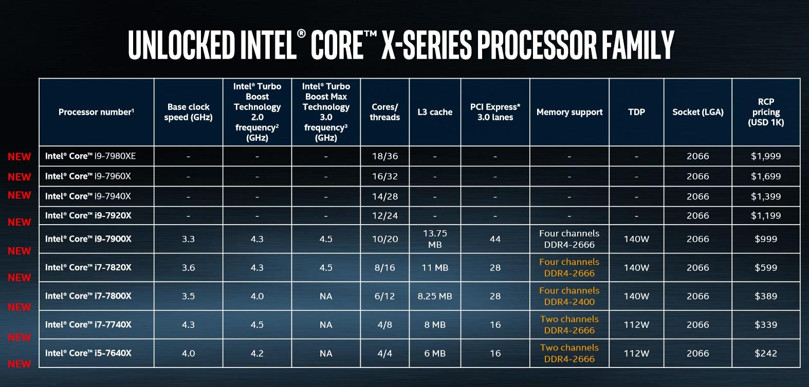 X-series CPUs
