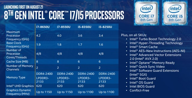 Coffee Lake mobile CPUs