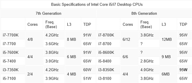 Kaby Lake VS Cofee Lake