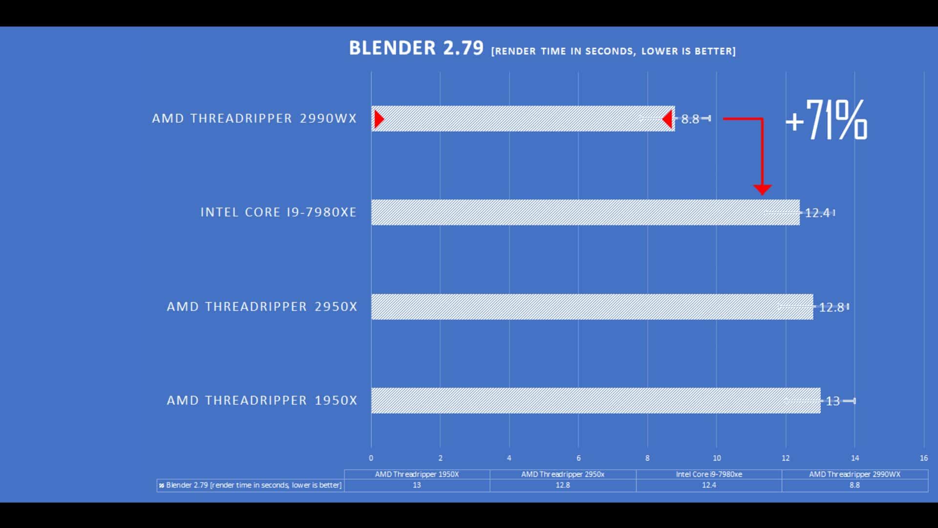 Blender 2.79B