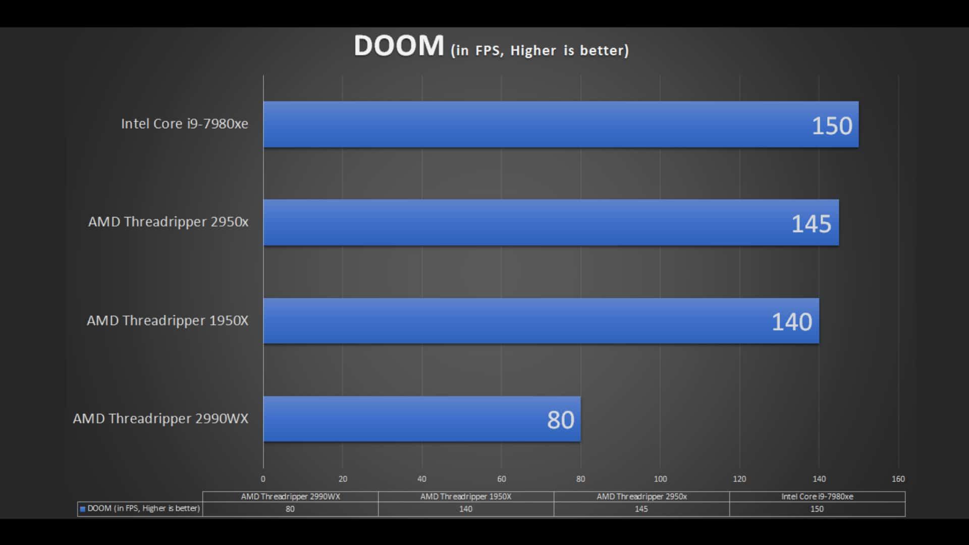 AMD Ryzen Threadripper 2990WX Hands-on review - Laurent's Choice